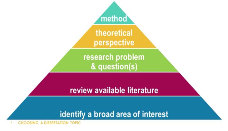 Dissertation Pyramid
